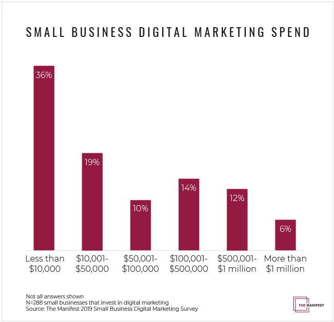 Small Business Digital Marketing Spend