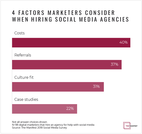Graph of the factors marketers consider when hiring social media agencies