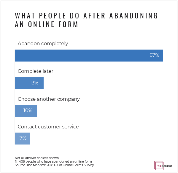 Most people abandon online forms entirely if they encounter a challenge while filling one out.