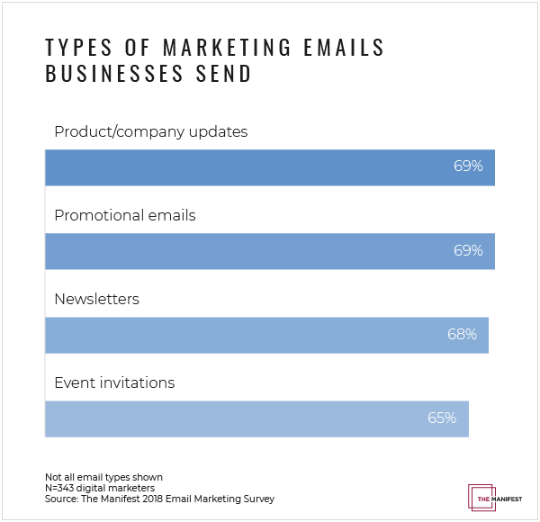 Graph: Types of Marketing Emails Businesses Send