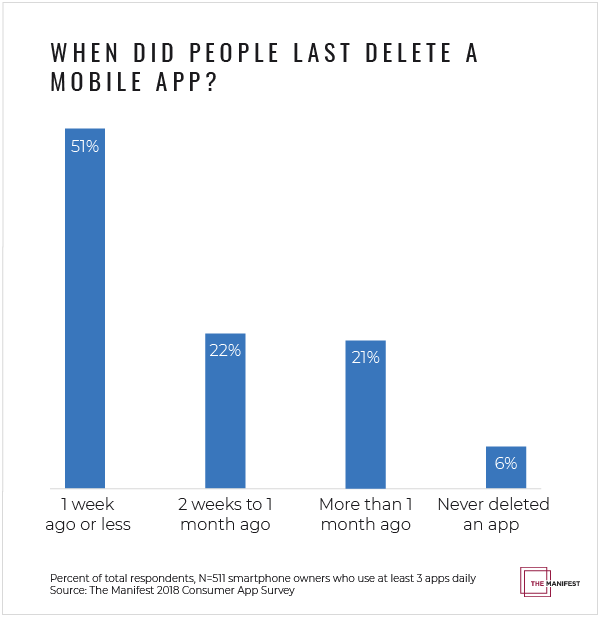 Graph of when people last deleted an app