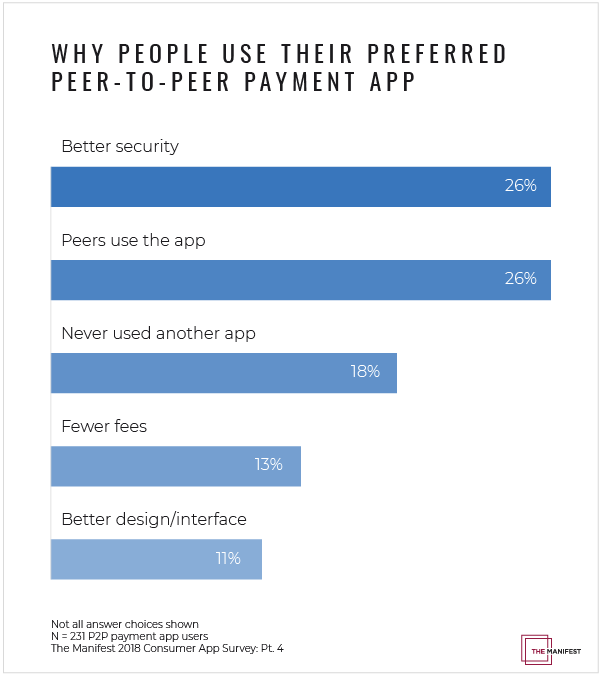 Why people use their preferred payment app