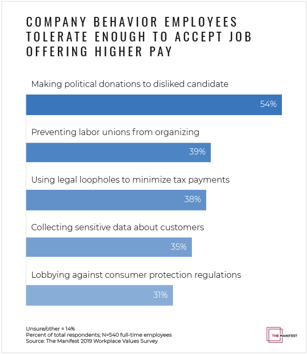 Graph - Company behavior employees tolerate enough to accept job offering higher pay