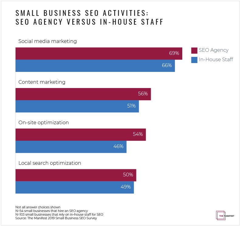 Small Business SEO Activities with SEO Agencies