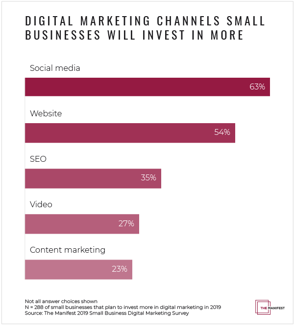Small Businesses Increase Investment In These Digital Marketing Channels Graph