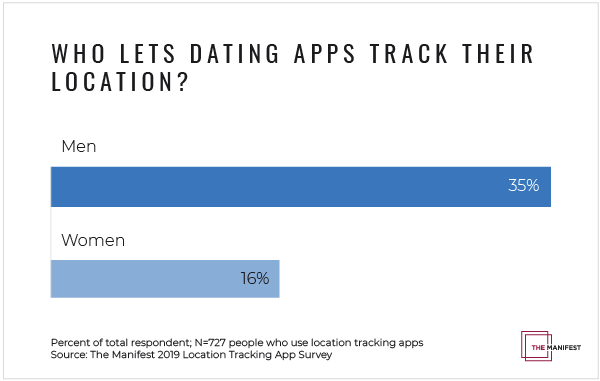 Who Lets Dating Apps Track Their Location?