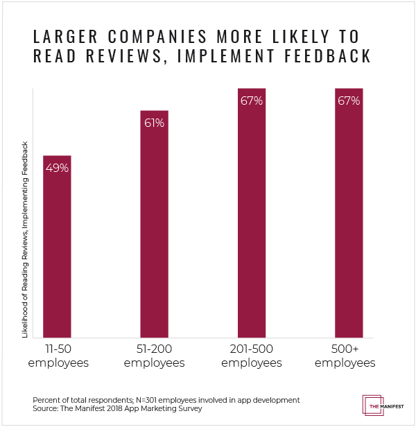 Graph of company size vs. how likely to read app reviews