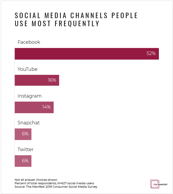 Social media channels people use most frequently