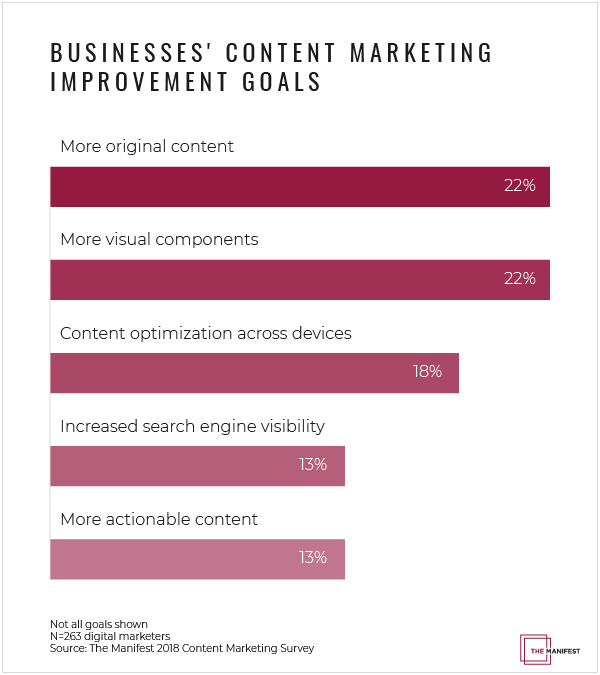 Businesses' content marketing improvement goals