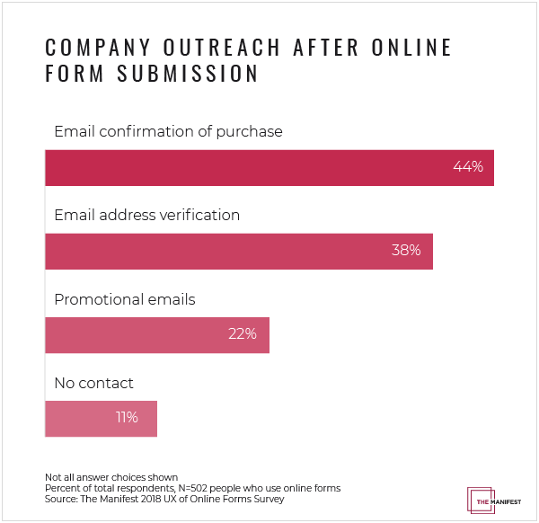 Companies should reach out to people who abandon online forms to win the conversions back.