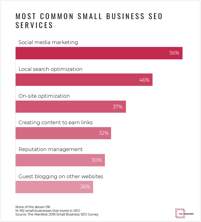 Social Media Marketing the Most Common Small Business SEO Service