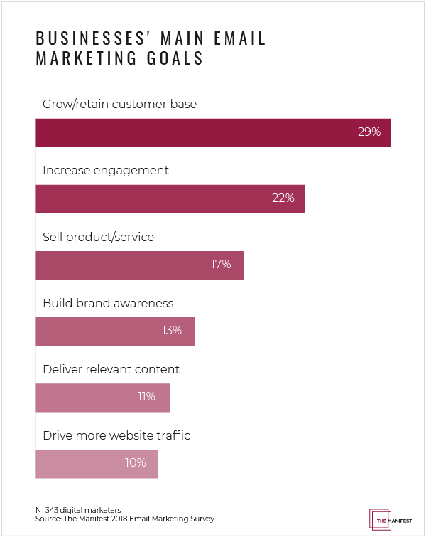 Graph: Businesses' Main Email Marketing Goals
