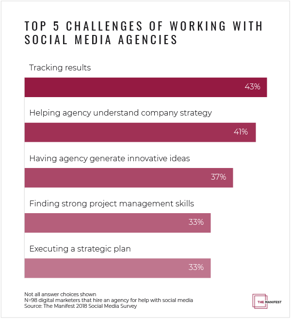 What are the biggest challenges in working with a social media marketing agency?