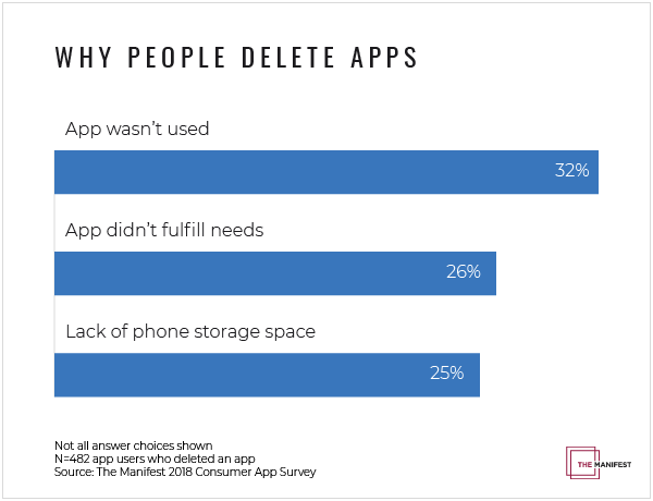 Graph of why people delete apps