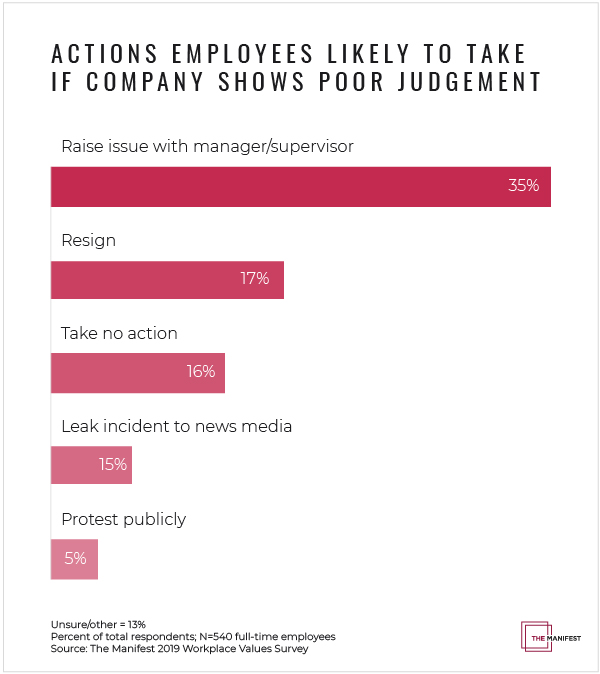 Actions Employees Likely to Take If Company Shows Poor Judgement - Graph