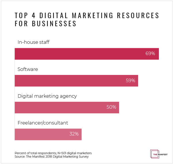Top 4 Digital Marketing Resources for Businesses