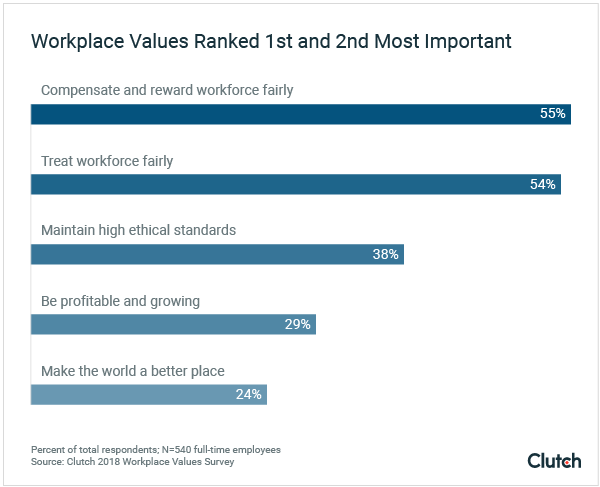 Graph of workplace values ranking