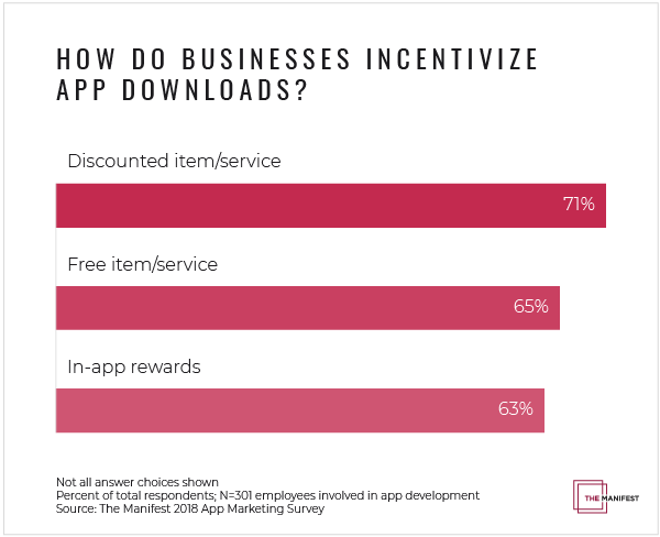 How do businesses incentivize app downloads?