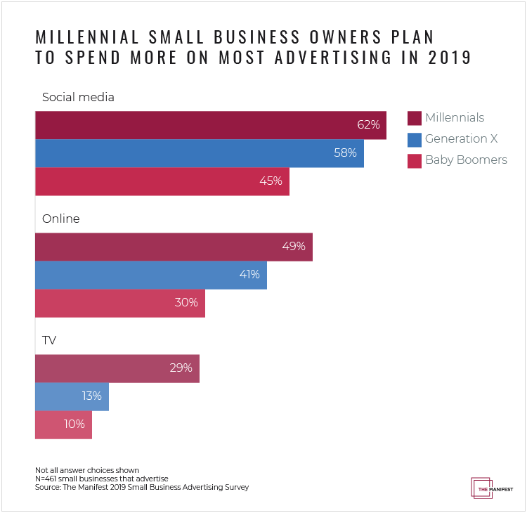 Millennial business owners plan to spend more on most mediums in 2019