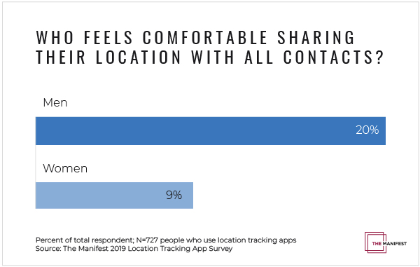 Who Feels Comfortable Sharing Their Location With All Contacts?