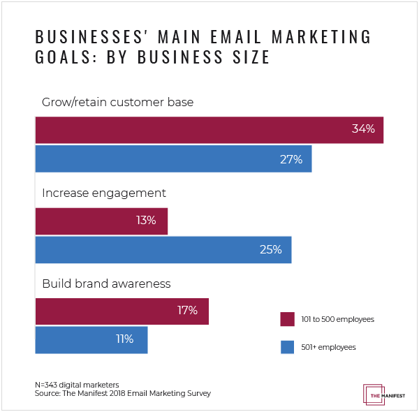 Graph: Businesses' Main Email Marketing Goals: By Business Size
