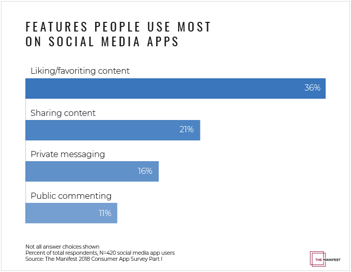 graph showing the features people use most on social media apps