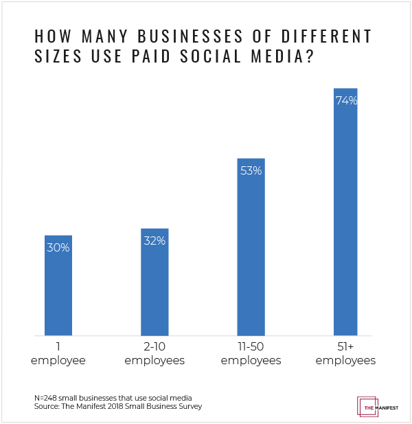 How Many Businesses of Different Sizes Use Paid Social Media