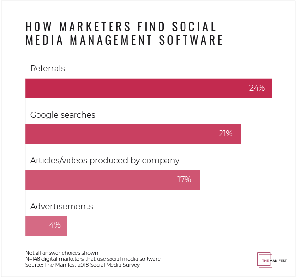 How Marketers Find Social Media Management Software
