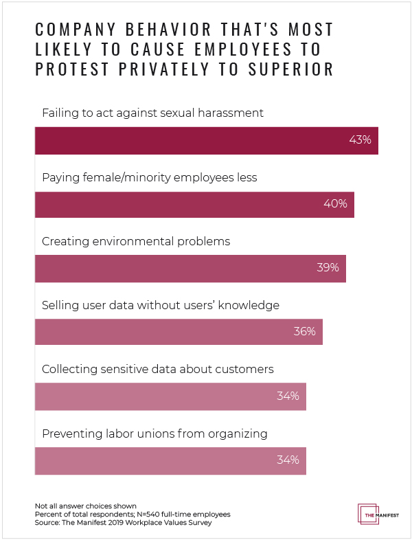 Company Behavior That's Most Likely to Cause Employees to Protest to Superior - Graph