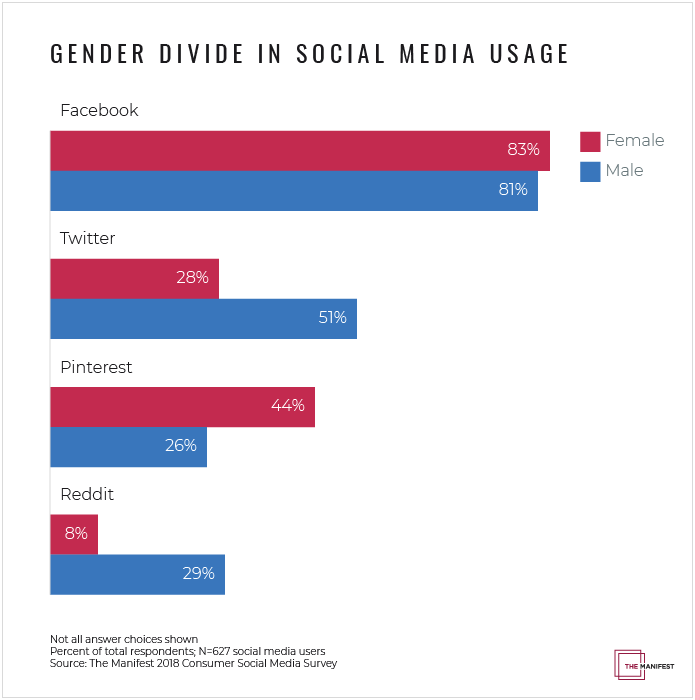 Gender Divide in Social Media Usage