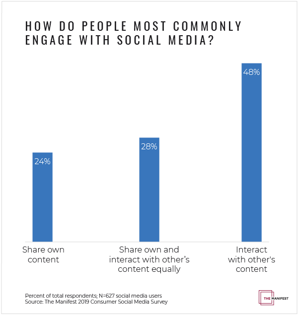 How do people most commonly engage with social media?