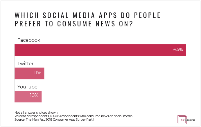 graph showing on what social media apps people people consume the news