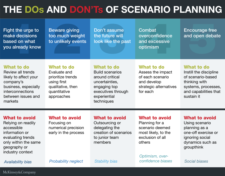 The Dos and Don'ts of Scenario Planning