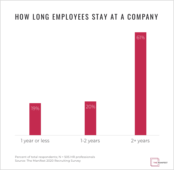 How Long Employees Stay at a Company