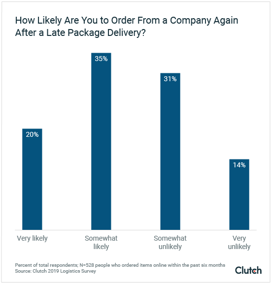How likely are you to order from a company again after a late package delivery?