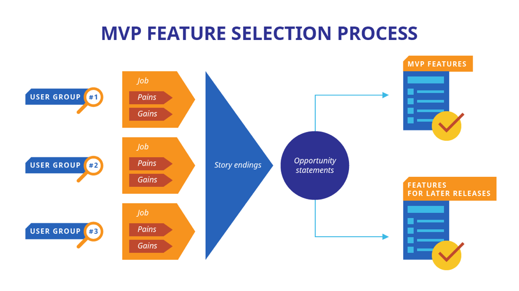 MVP feature selection process