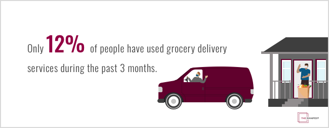 Only 12% of people have used grocery delivery services during the past 3 months.