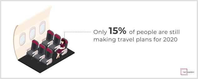 Only 15% of people are still making travel plans for 2020.