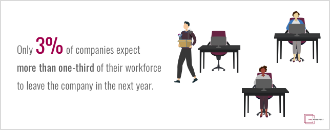 only 3% of companies expect more than one-third of their workforce to leave the company