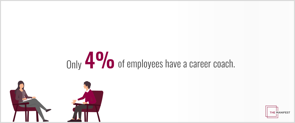 only 4% of employee shave a career coach
