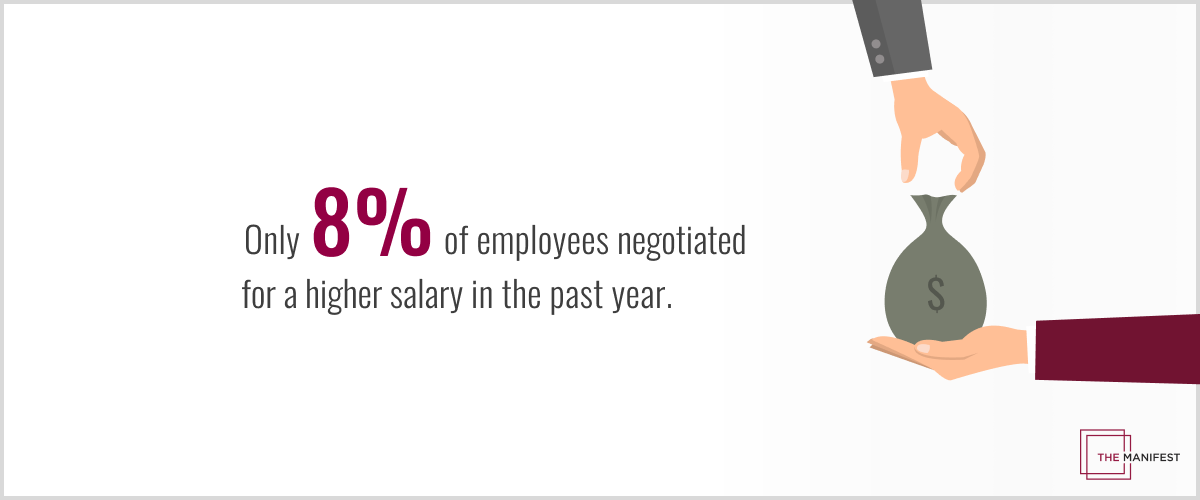 only 8% of employee negotiated for a higher salary in the past year.