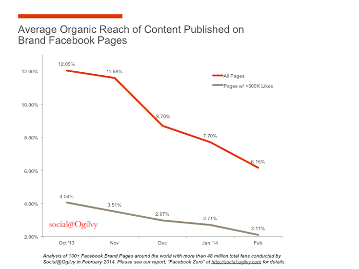Graph of average organic reach of content published on brand Facebook pages over time