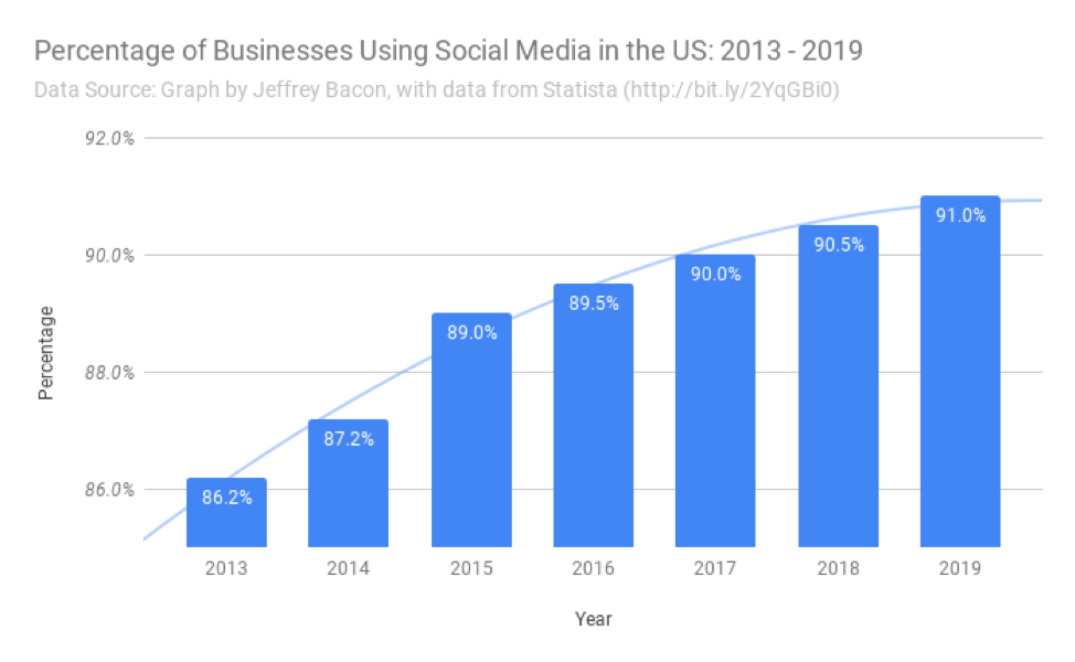 Percentage of Businesses Using Social Media