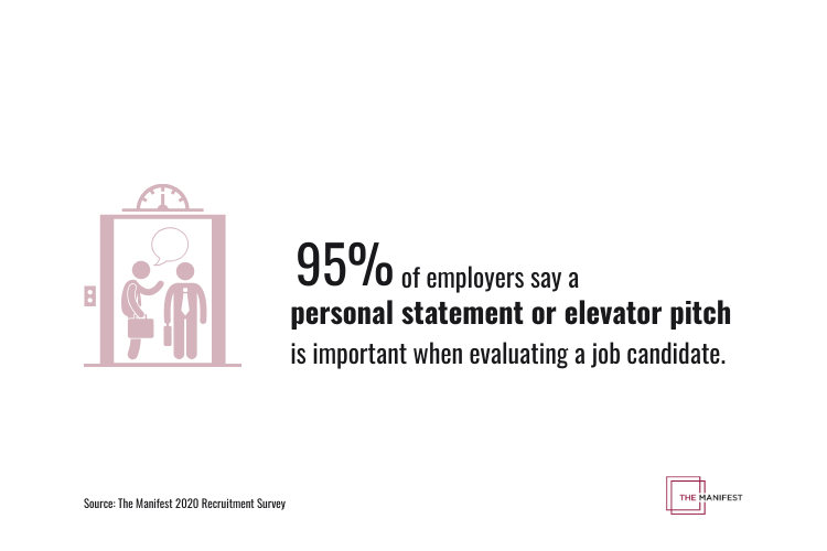 95% of employers say a personal statement or elevator pitch is important when evaluating a job candidate.