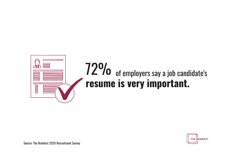 72% of employers say a job candidate's resume is very important.