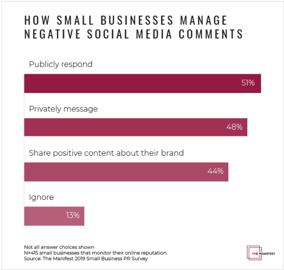 How small businesses manage negative social media comments
