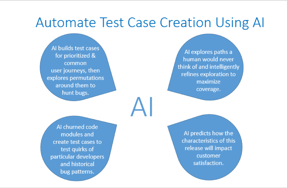 Automating test cases using AI can deliver more precise results.