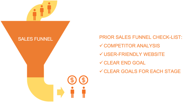 To make sure your sales funnel delivers, analyze your competition, make your website user-friendly, and identify clear goals.