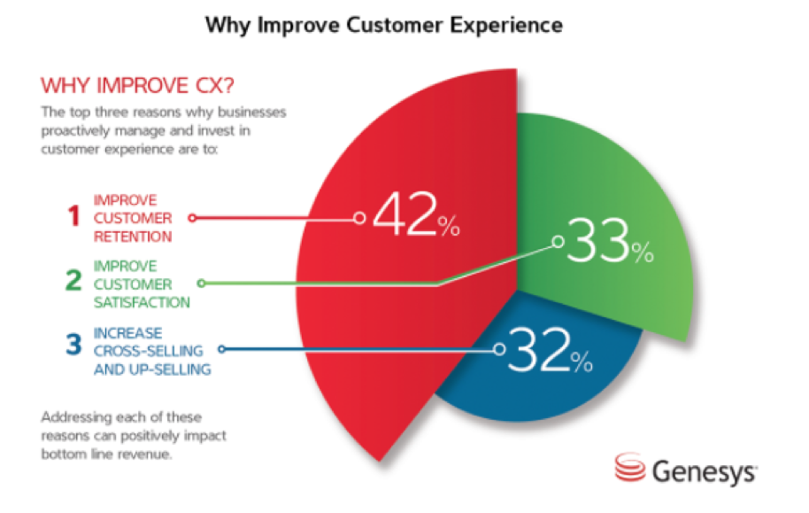 Businesses proactively manage and invest in customer service to improve customer retention (42%), improve customer satisfaction (33%), and increase cross-selling and up-selling (32%).