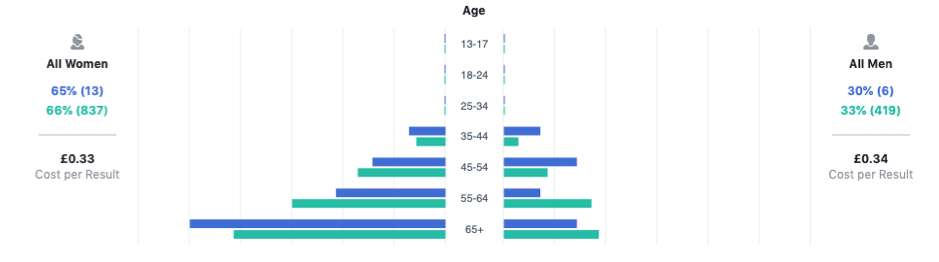 Age also seems to influence how people use their devices with older users being more likely to purchase an app or make in-app purchases.